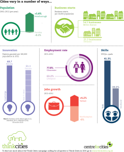 Cities-outlook-2014-2