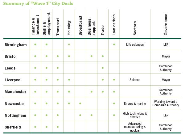 12-07-05-city-deals
