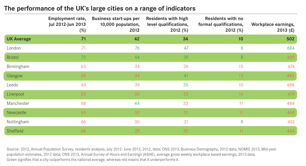 14-02-26-performance-of-the-UKs-largest-cities