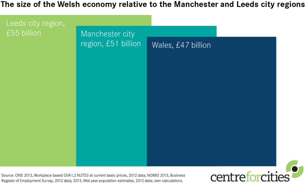 14-06-25-Figure-4-Wales-and-Other-Cities