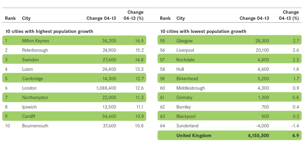 Figure 4 Population table