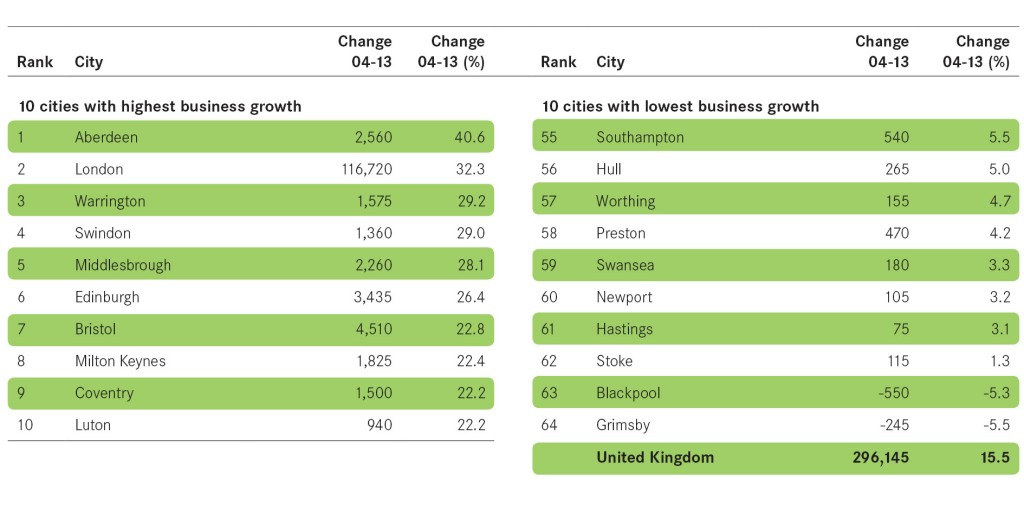 Figure 6 Businesses table landscape