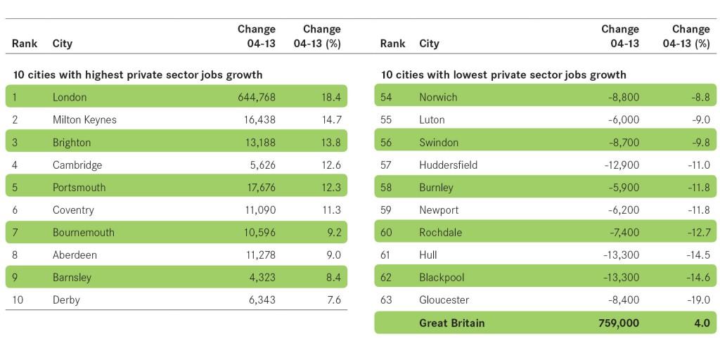 Figure 8 private jobs - landscape