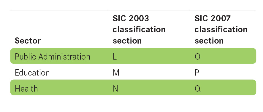 Sector classification table