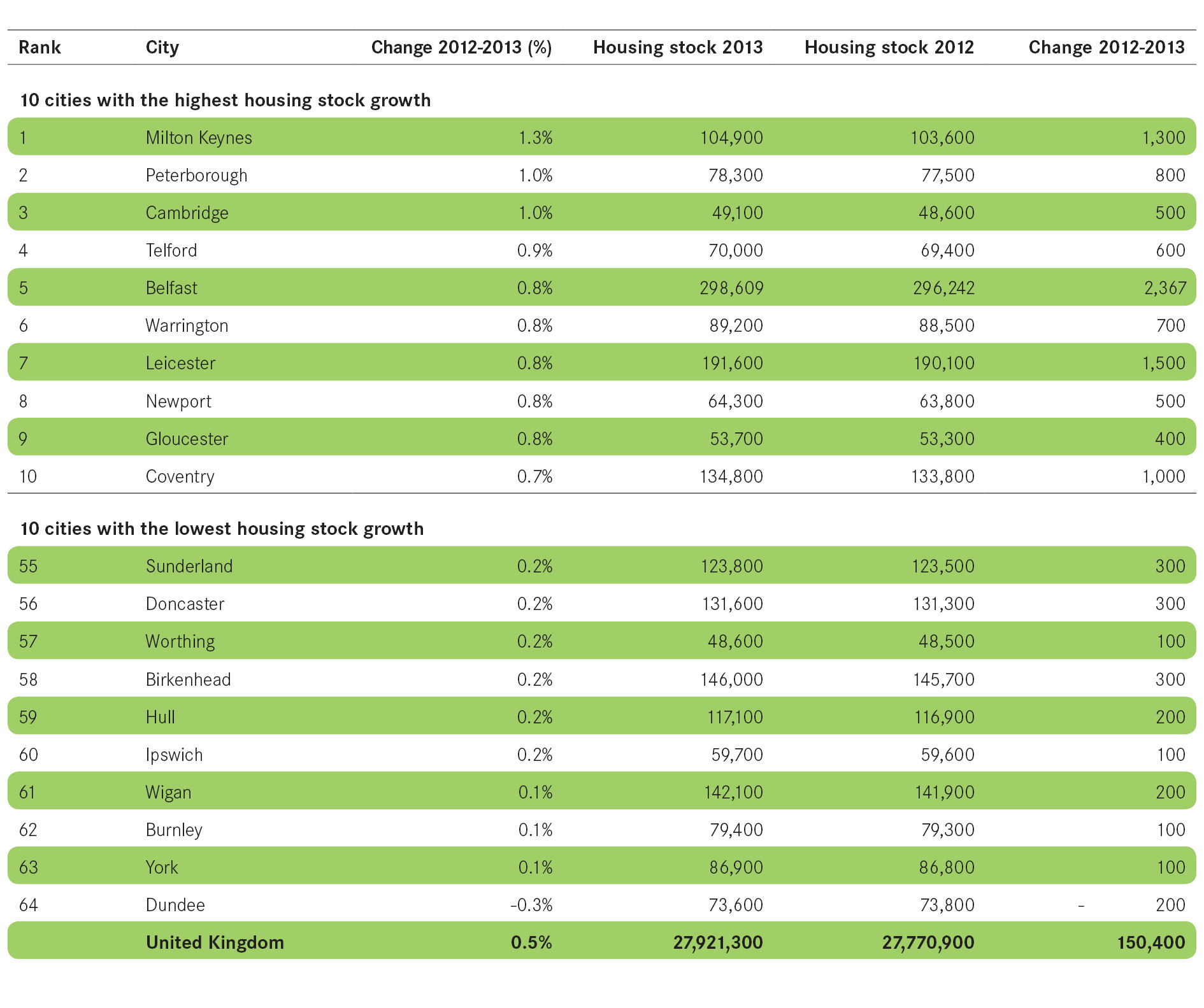 3 City monitor the latest data Cities Outlook 2015