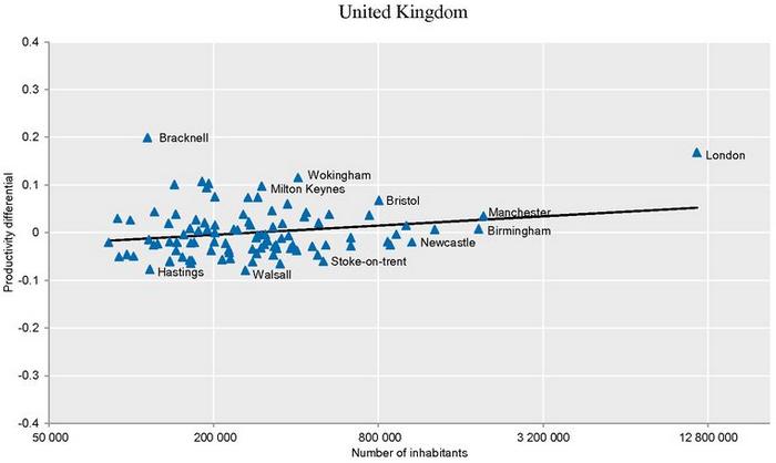 OECD-Metro Century-UK-Chart