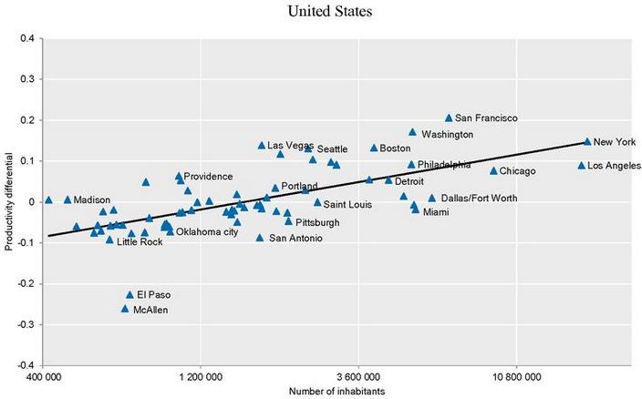 OECD-Metro-Century-US-Chart