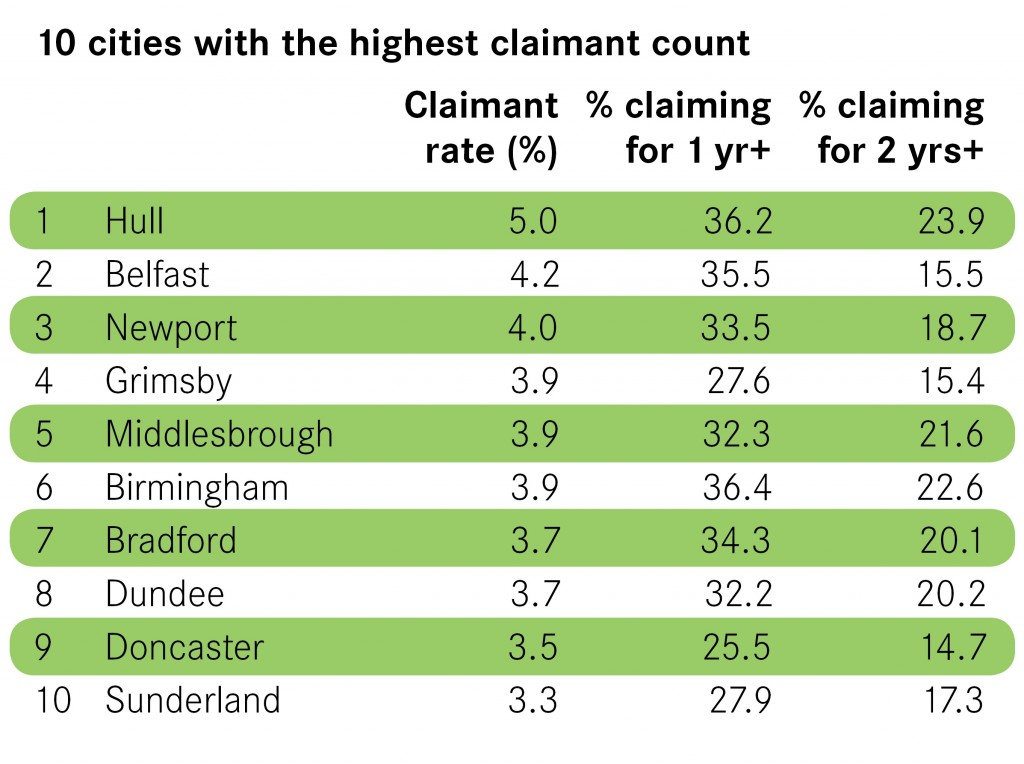 10-cities-with-the-highest-claimant-count
