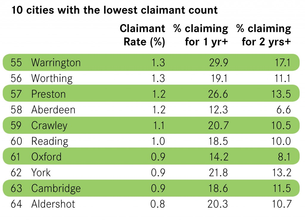10-cities-with-the-lowest-claimant-count