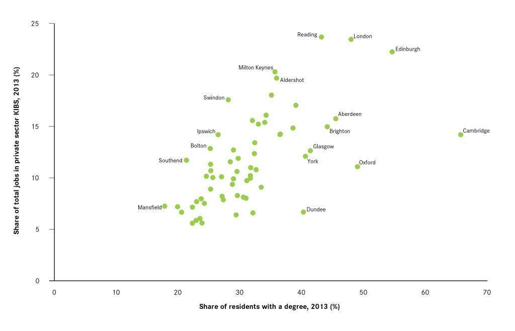 Century-of-Cities-skills-and-jobs-correlation