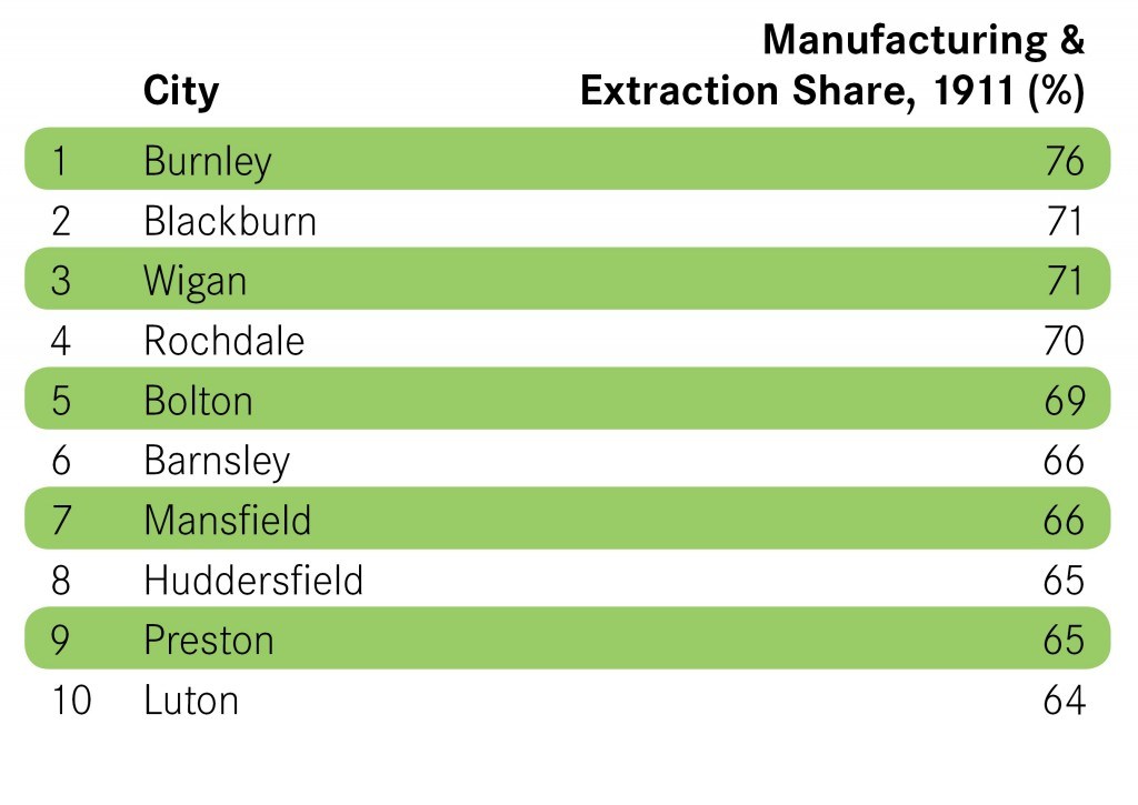 Manufacturing-&-Extraction-Share-1911
