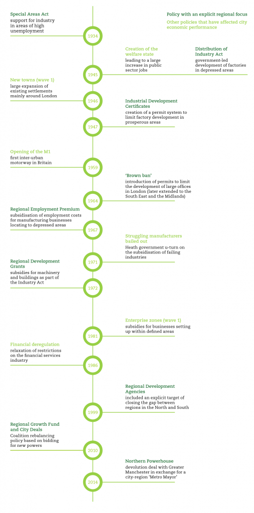 Policy Timeline-01
