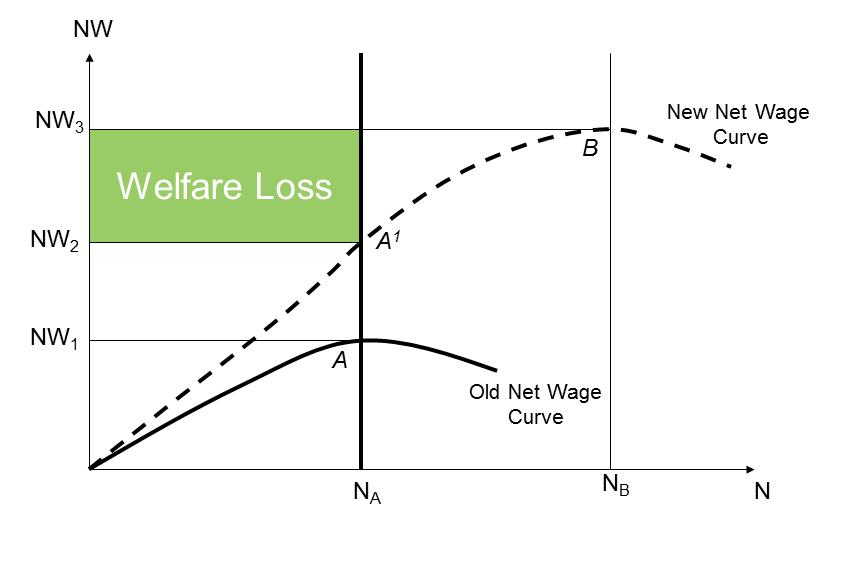 Welfare Loss