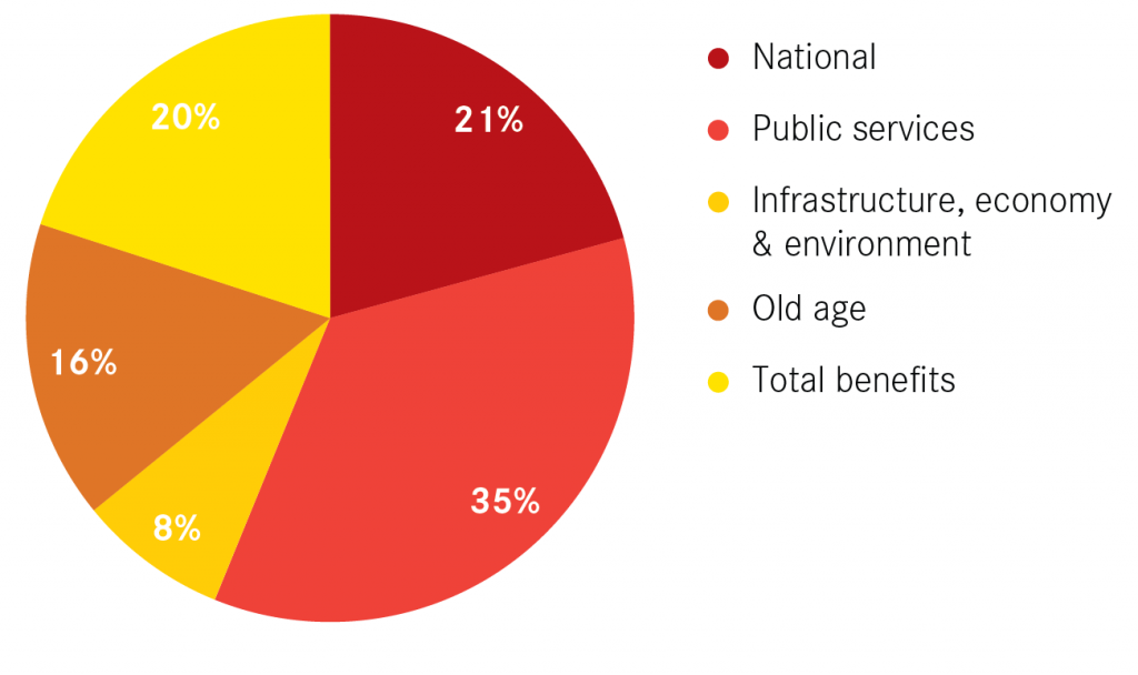 Composition of total British public expenditure, 2013-14