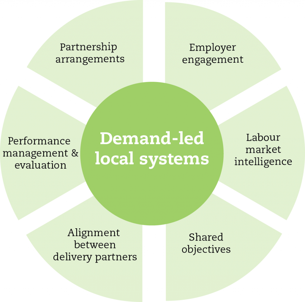 Creating-Demand-Led-Systems