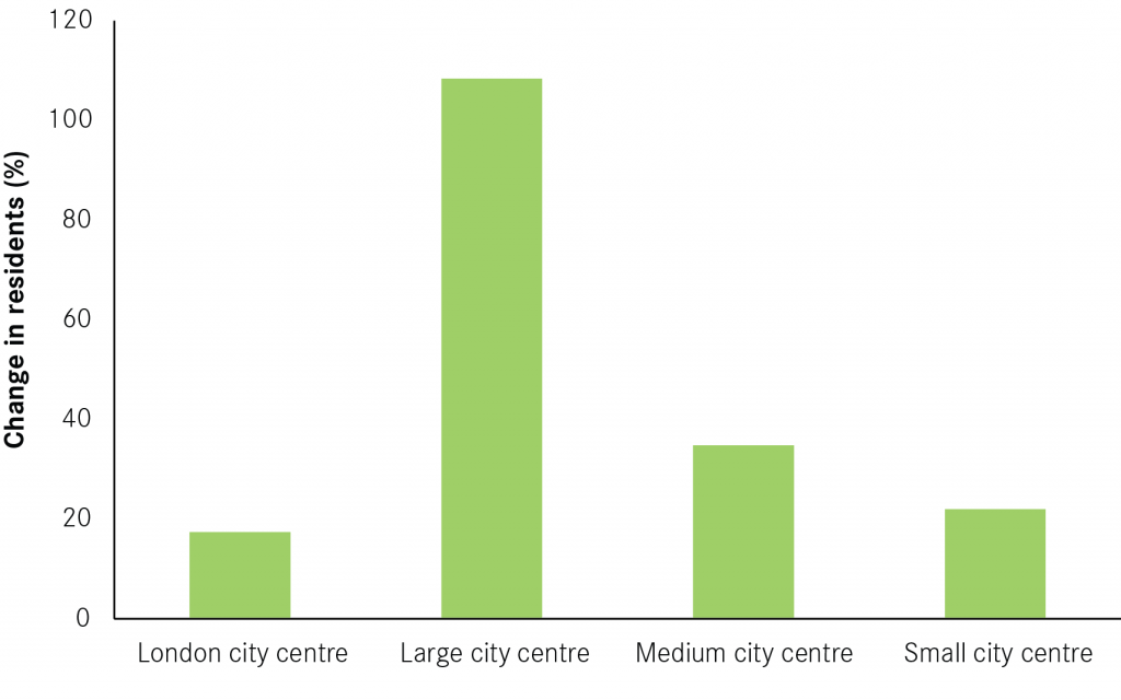 Population Growth london large small