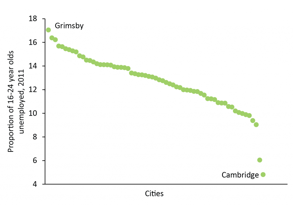 Youth unemployed proportion by city, 2011-01
