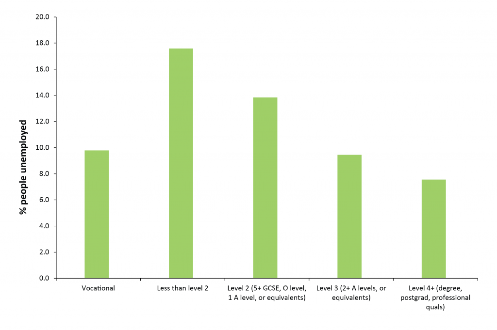 Youth-unemployed-proportion-by-highest-level-of-qualification-2011