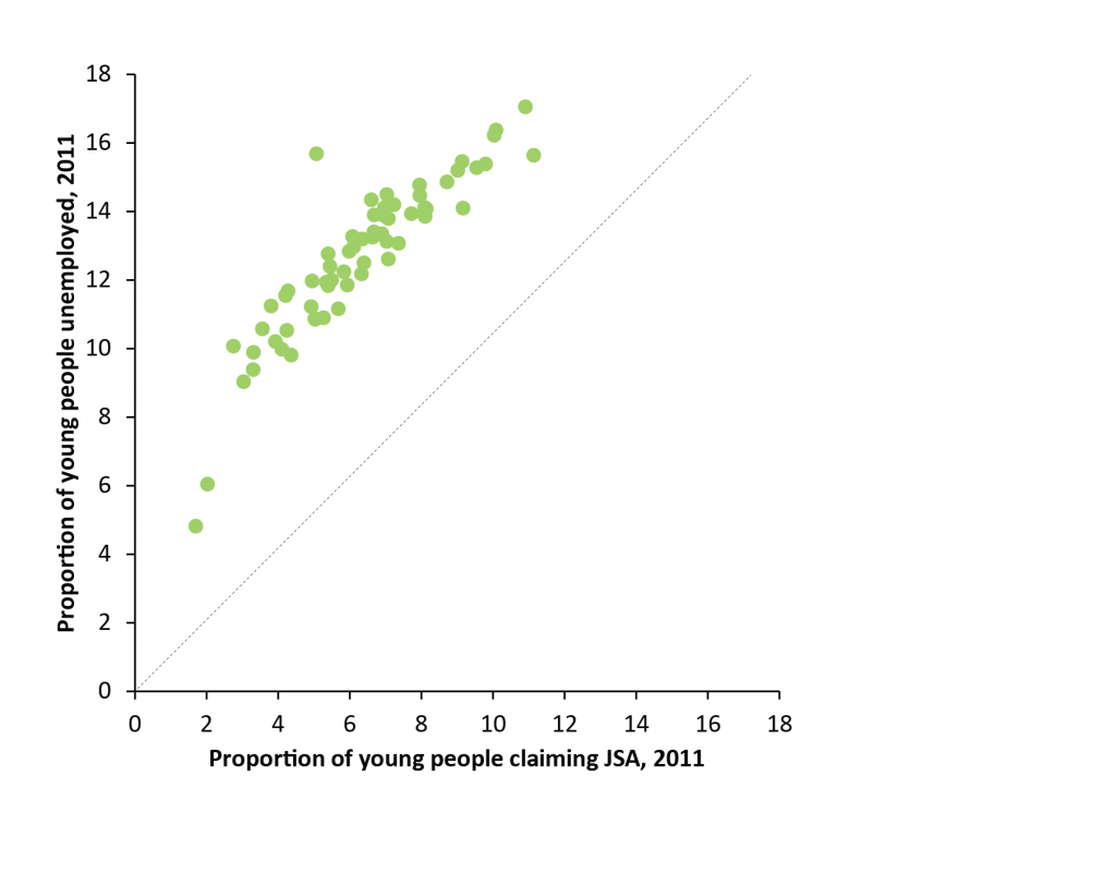 Youth unemployment compared to youth JSA claimants, 2011-01