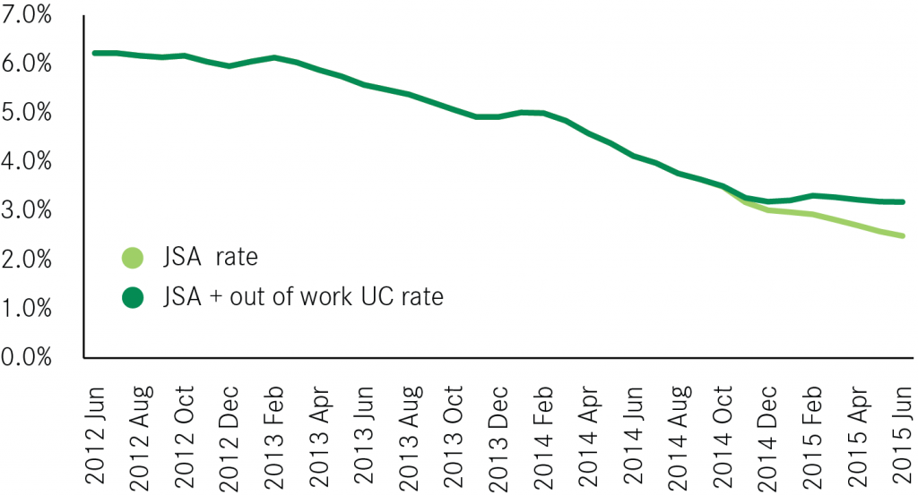 Liverpool JSA and JSA plus out of work UC rate