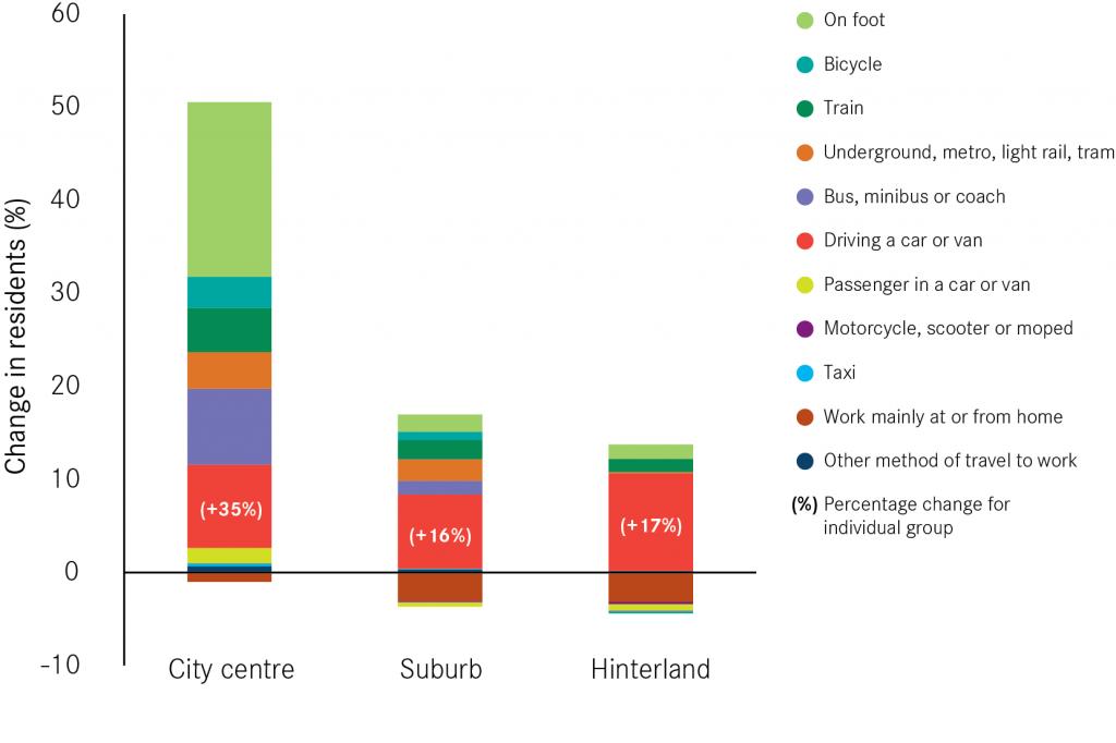 Method of travel to work centre suburb hinterland change