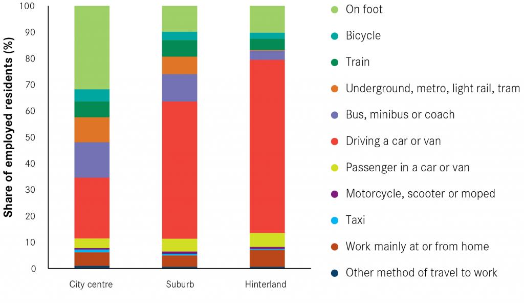 Method of travel to work city centre suburb hinterland