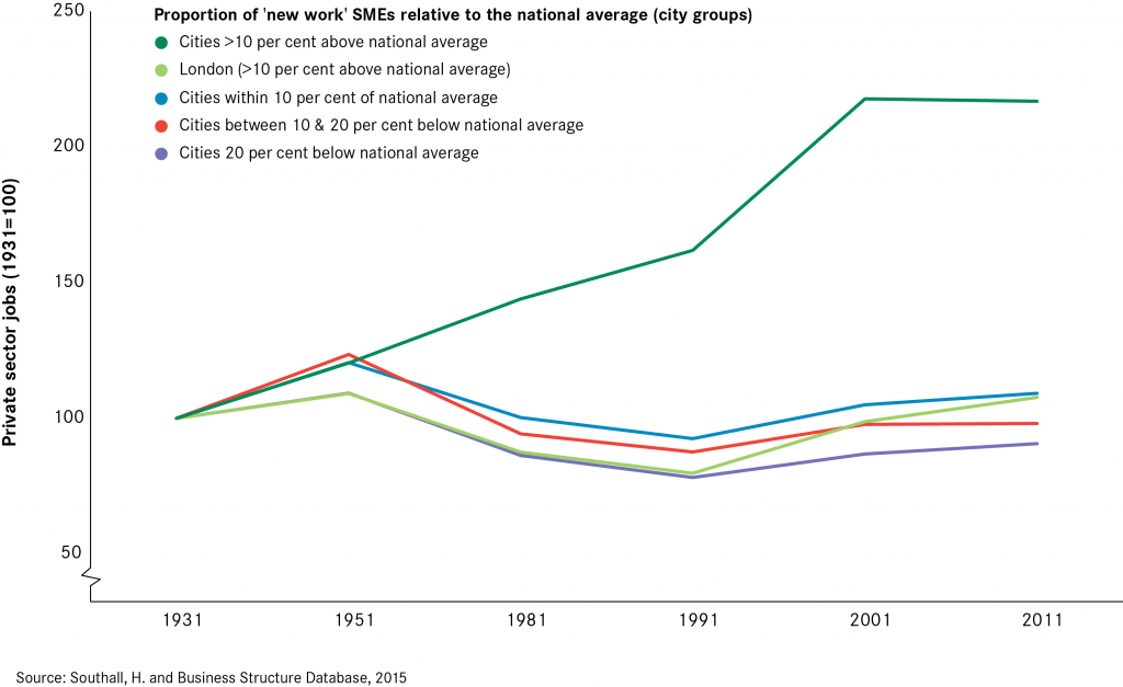 Cities, 'new work' SMEs and private sector jobs growth, 1931 to 2011