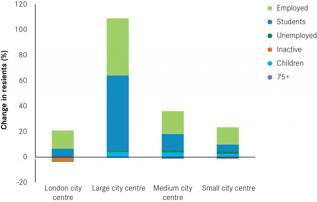 Economic-Activity-London-Large-small-change-Blog