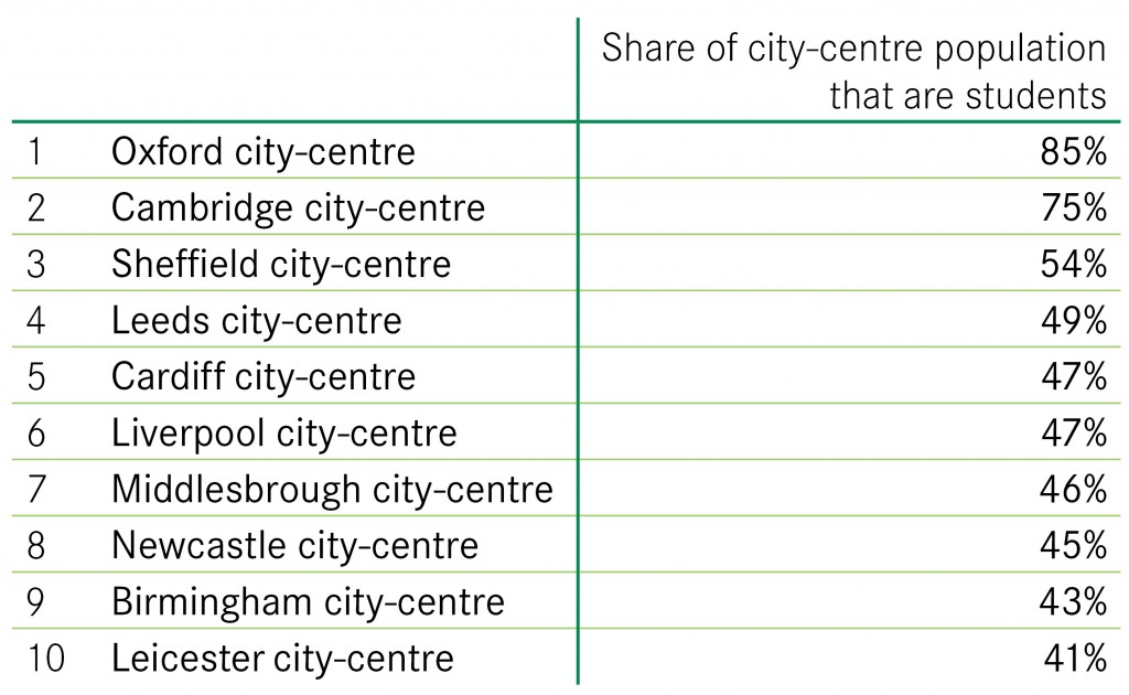 Student-Population-of-city-centres-blog
