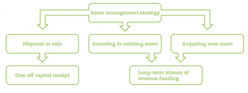 Approaches-to-asset-management