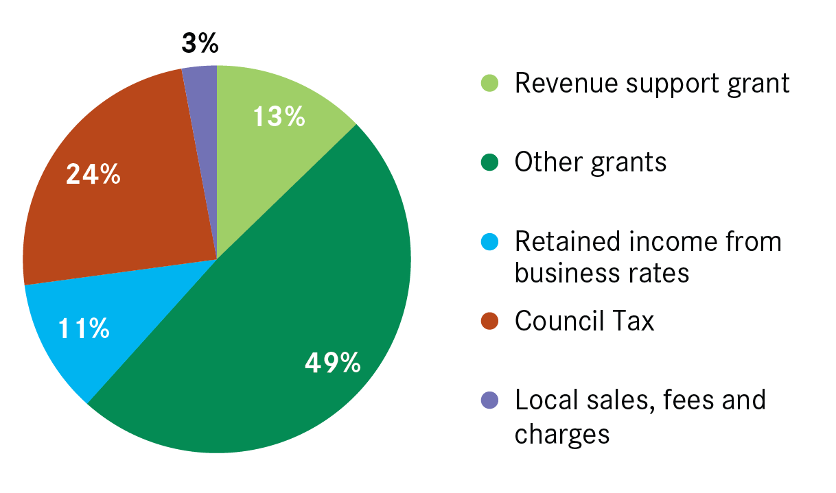 revenue generation in local government councils Application of geographic information system  local government area councils have many departments which  ways of improving local government revenue generation.