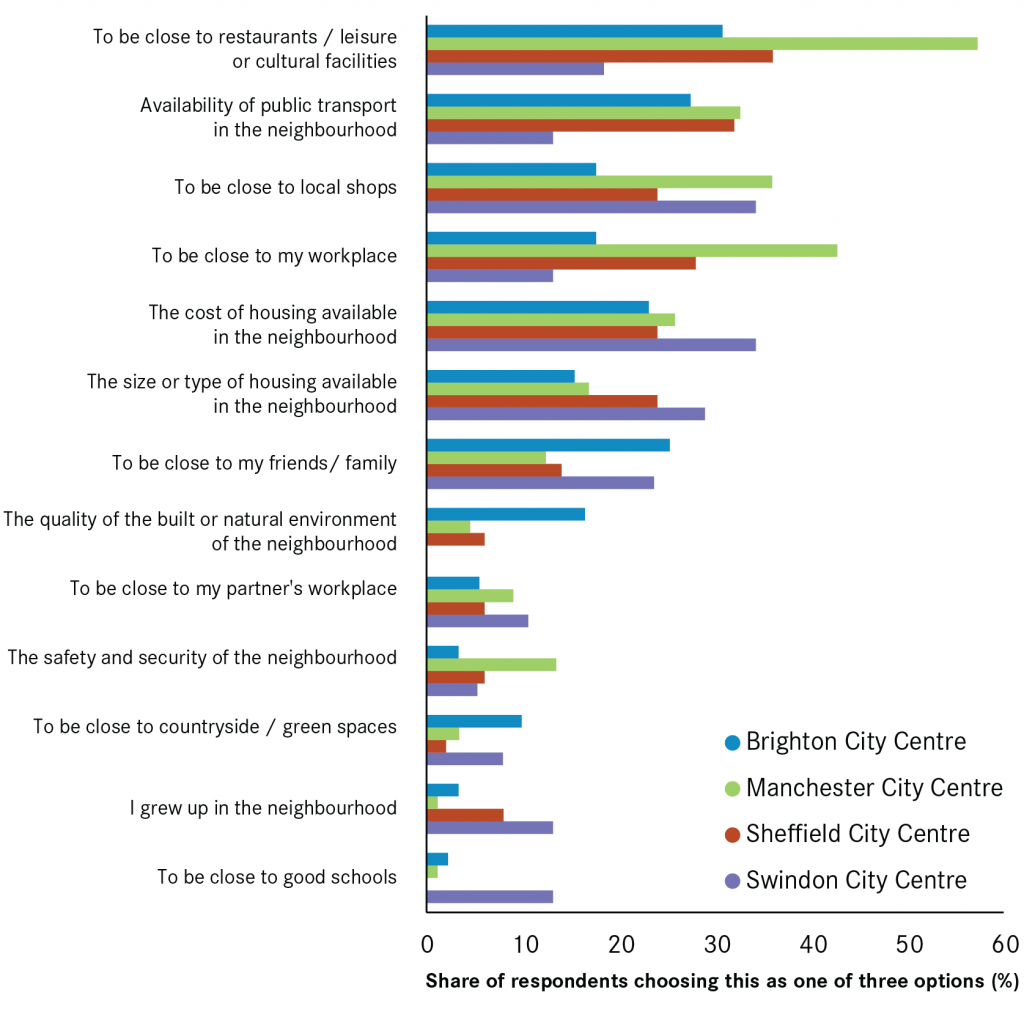 City polling positives city centre-01