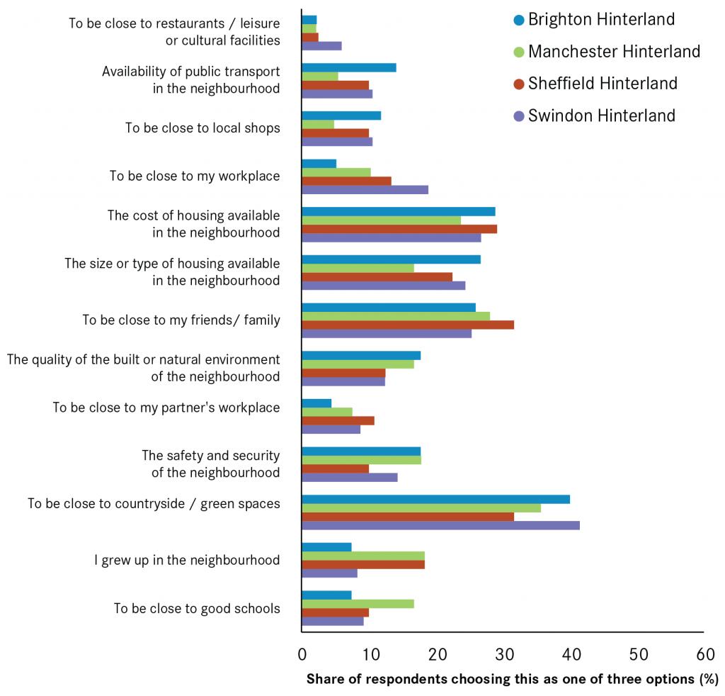 City polling positives hinterland-01
