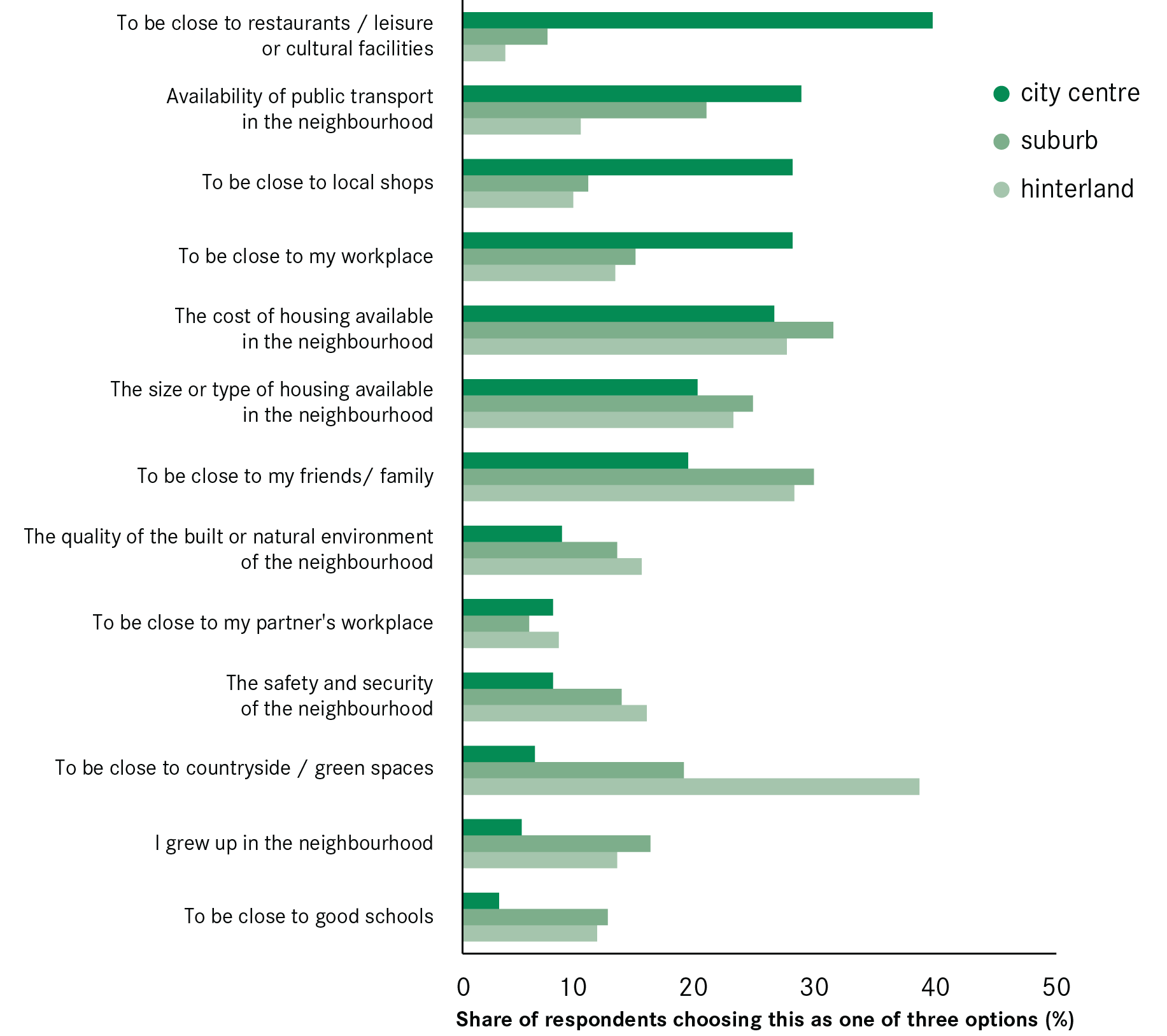 restaurant demographic factors Factor in determining consumer choice for restaurant meals followed by the use of   including consumer income and changing demographics (lin et al, 2003.