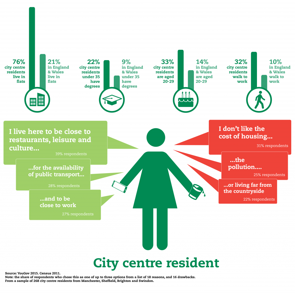 Profile City Centre Blog
