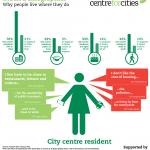 Urban-Demographics-Profile-City-Centre