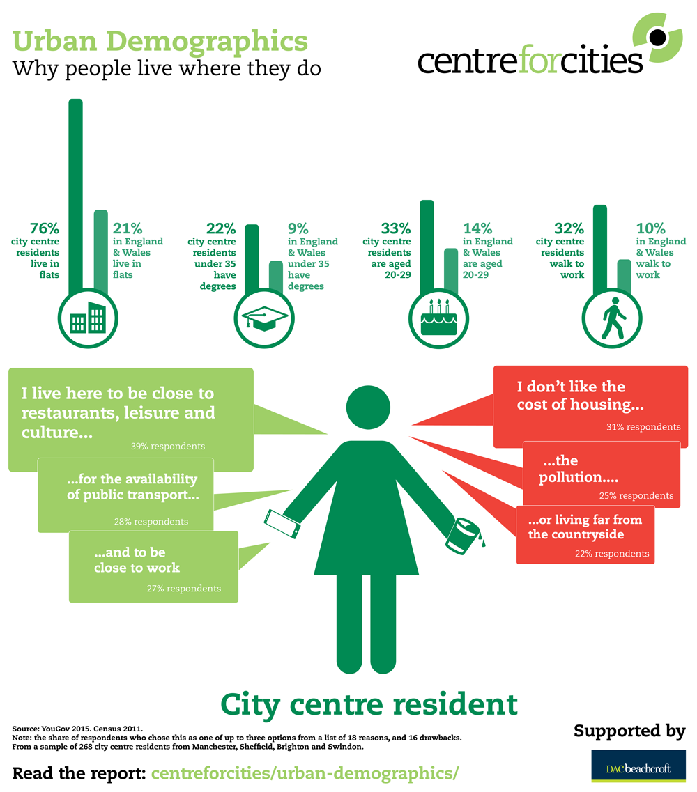 Why Do People Live Where They Do?
