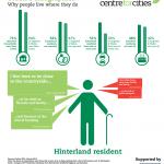 Urban-Demographics-Profile-Hinterland