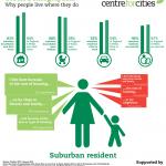 Urban-Demographics-Profile-Suburb