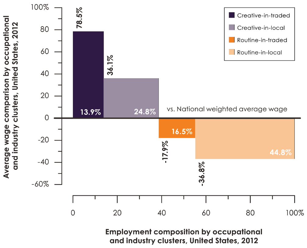 Average wage comparison and employment composition by occupation and industry clusters