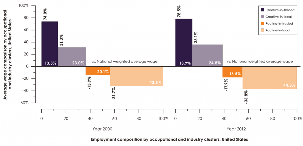 Change in occupational and industry wage and employment shares