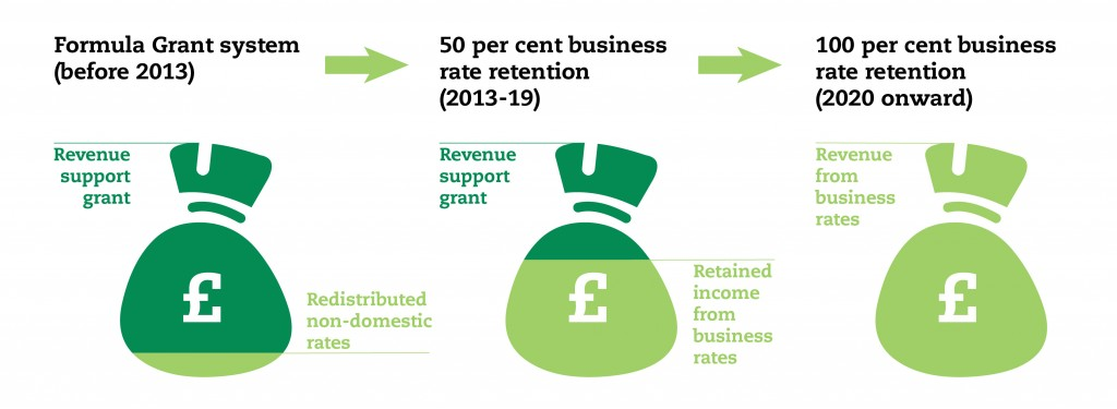 Figure 3 - Change in Business Rates funded element of Local Gov Funding Settlement-01
