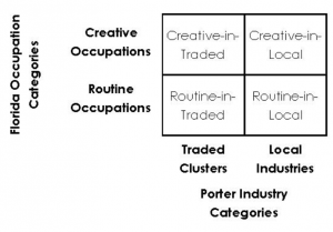 Four Types of Combined Industry and Occupational Clusters