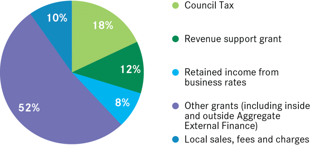 Sources of revenue for local government
