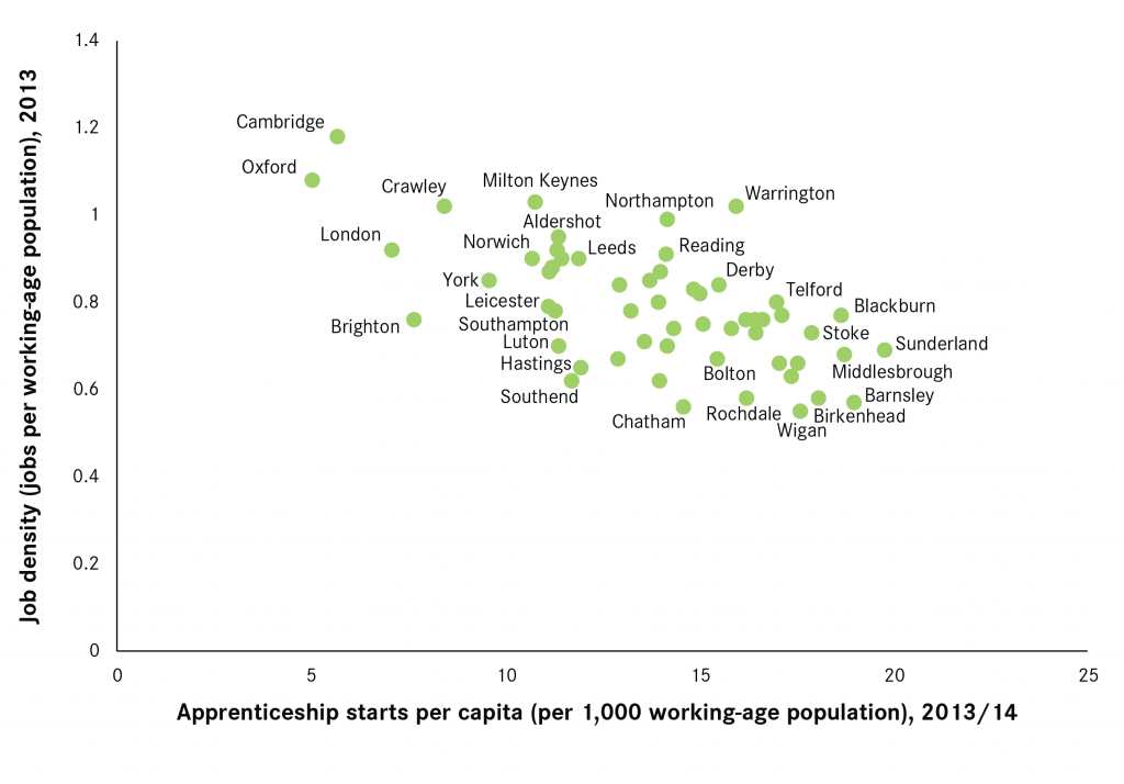 Apprenticeship starts and job density in cities-01