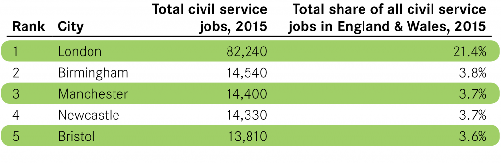 Civil Service Blog Table 1