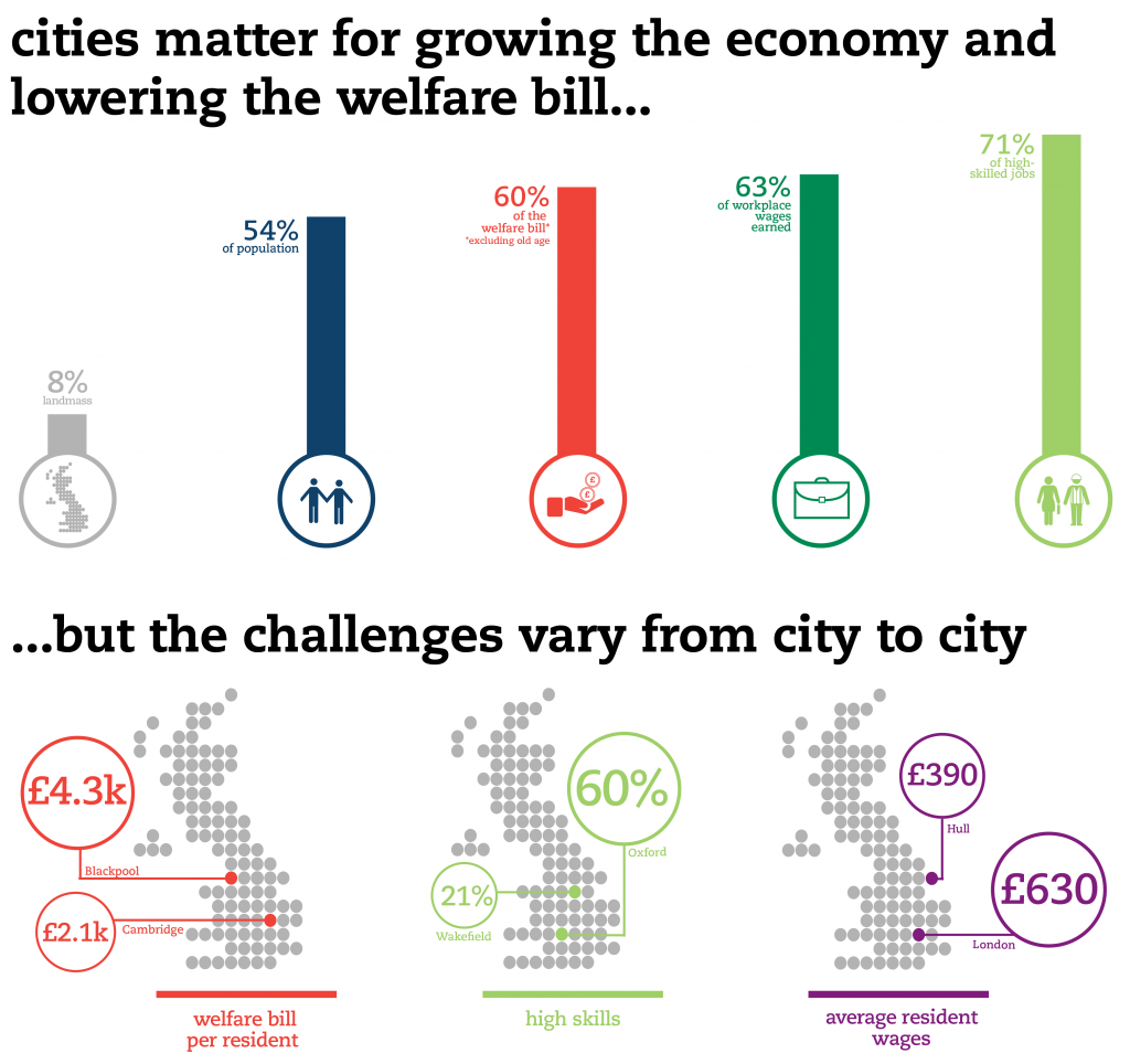 Cities-Outlook-2016-Infographic