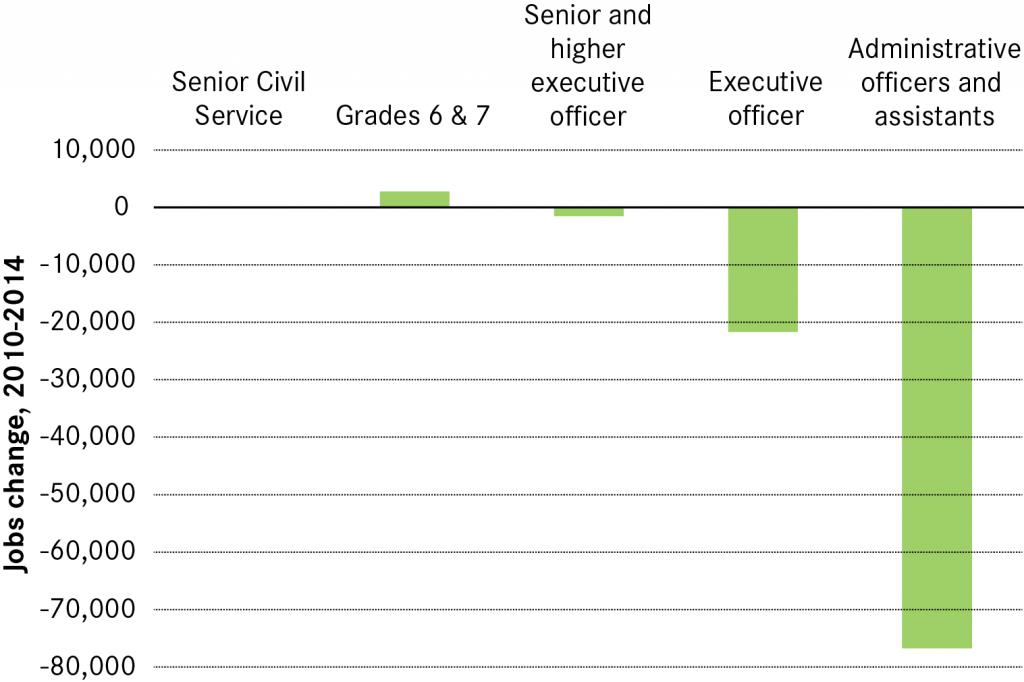 Civil Service Blog Chart