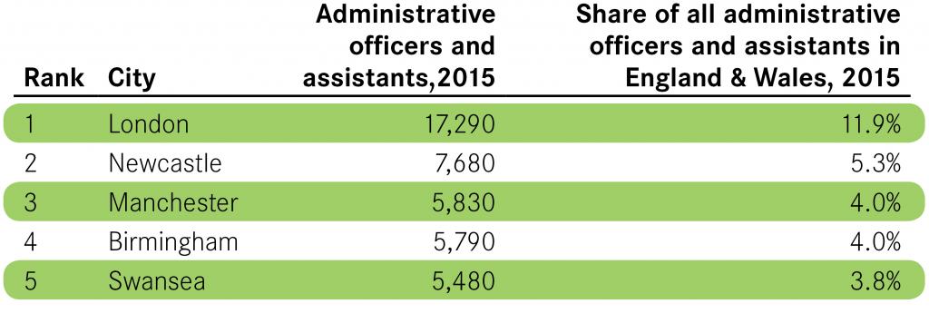 Civil Service Blog Table 2