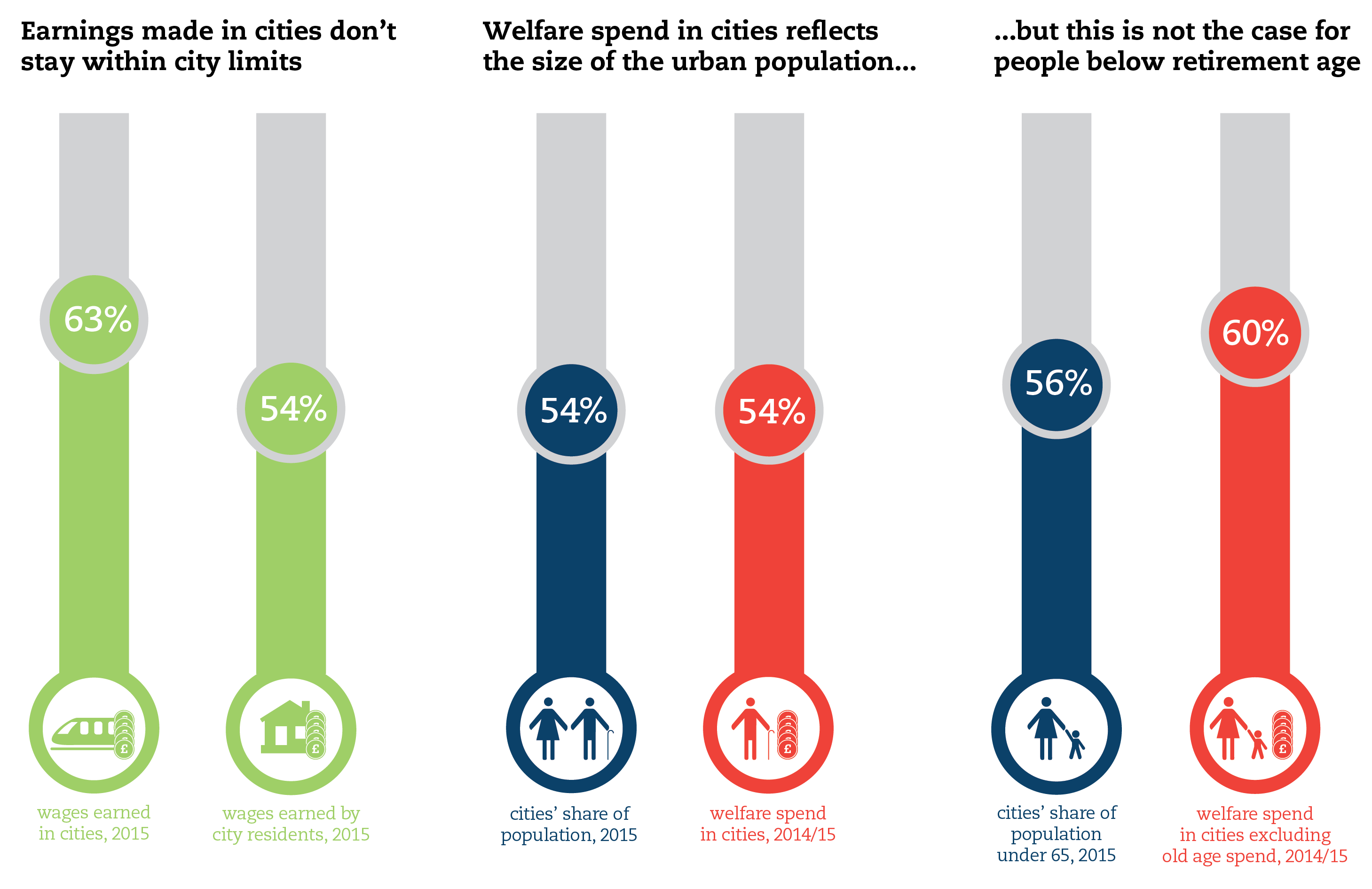 mapping the low wage high welfare economy cities outlook  figure 2 jobs and wages 01